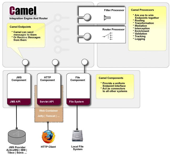apache camel 2.6.0